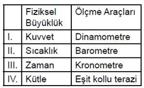 acik-lise-fizik-1-haziran-2016-sorulari-5