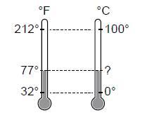 Açık Lise Fizik 2 Online Test 1