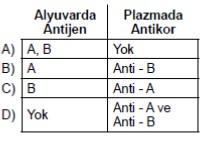 acik-lise-biyoloji-4-ocak-2016-soru-7