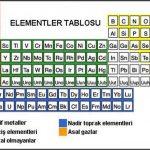 Elementler ve Sembolleri