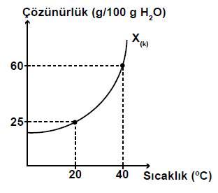 acik-lise-kimya-6-sorulari-4